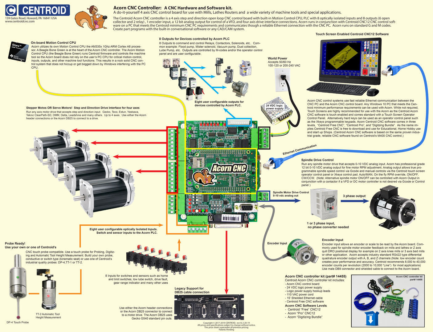 hight resolution of acorn cnc controller board overview