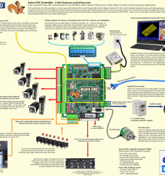 wiring instructions for cnc electronics step 2 wiring diagram page wiring instructions for cnc electronics step 1 [ 1920 x 1476 Pixel ]