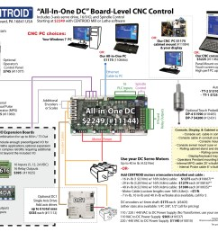 centroid cnc control visual price sheet [ 1600 x 1236 Pixel ]