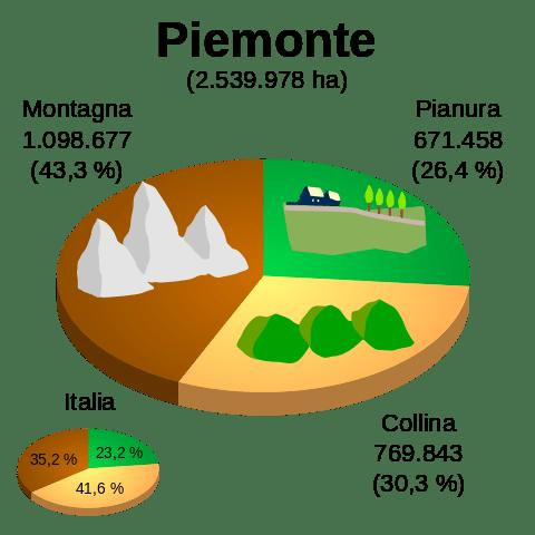 Il clima della regione Piemonte  Climatologia  Il Tempo