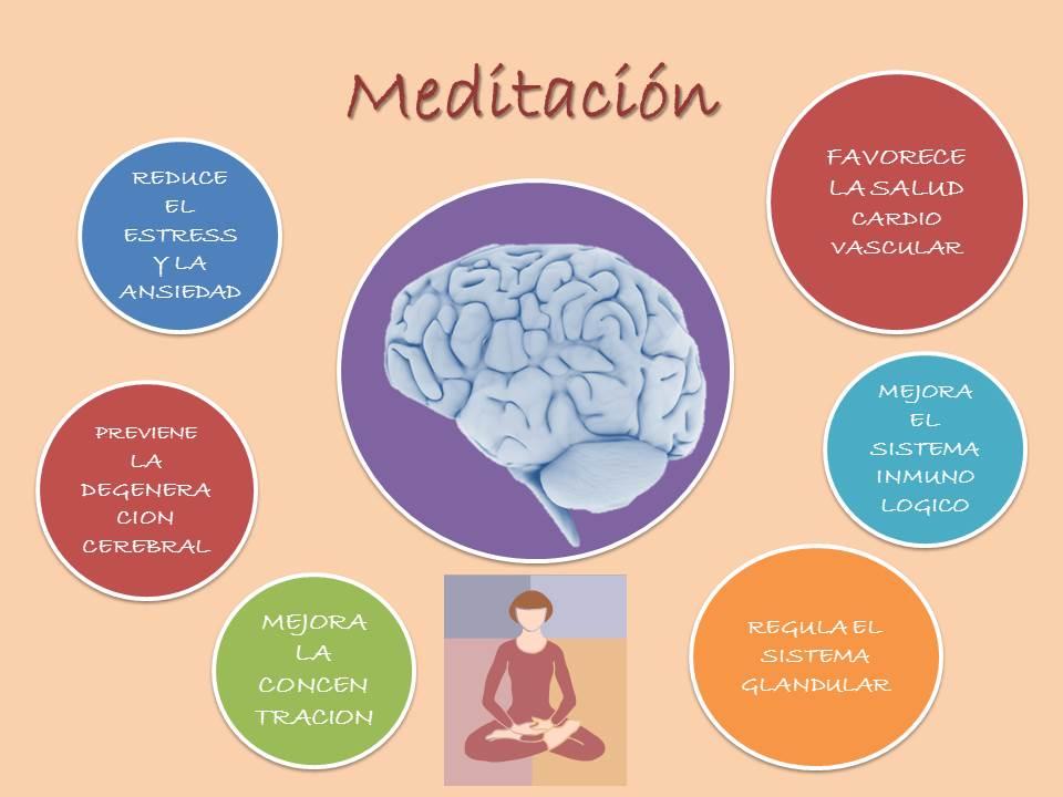 Resultado de imagen de beneficios meditar