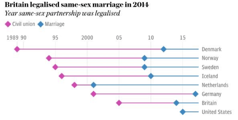 table on same sex marriage