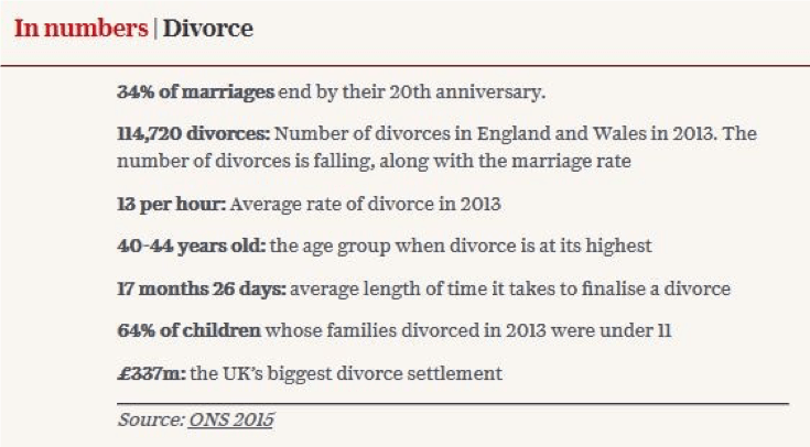 table on divorces