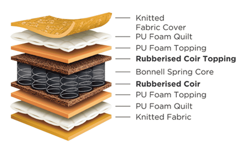 Rubberised Coir Topping for Spring Mattresses