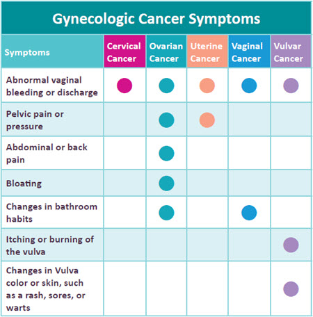 Early Signs of Gynecologic Cancer   Centura Health