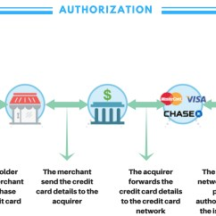 For Credit Card Transaction Process Flow Diagram Home Wiring Circuit How Processing Works Step By Key