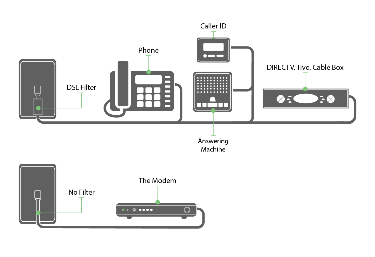 centurylink dsl wiring diagram casablanca fan how to install internet questohub