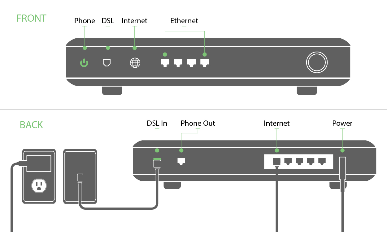 dsl modem cable wiring diagram shenzhen stock exchange how to self install centurylink internet & setup