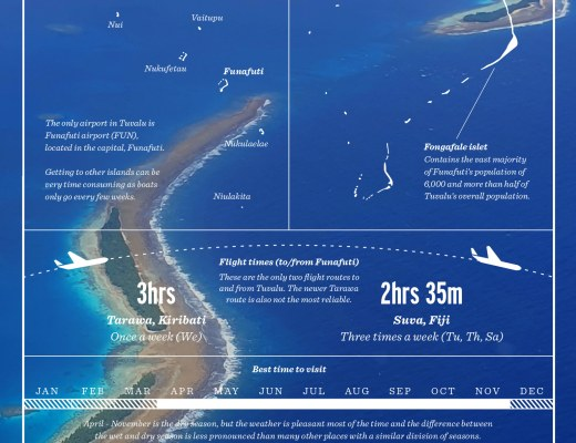 Tuvalu country guide