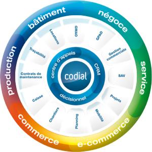Codial, solution de gestion commerciale