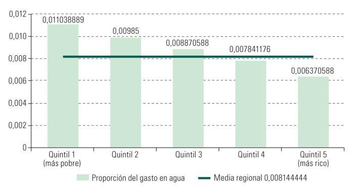 Gráfico II.2