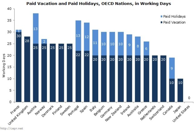 minimalist lifestyle - paid vacation and paid holidays in working days
