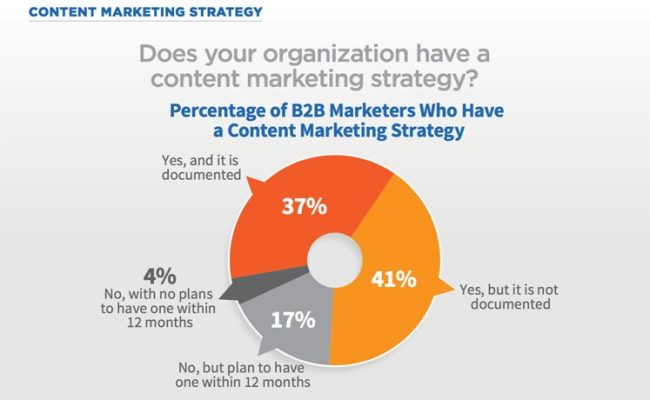 Content Strategy 7 Essential Steps To Use Content To