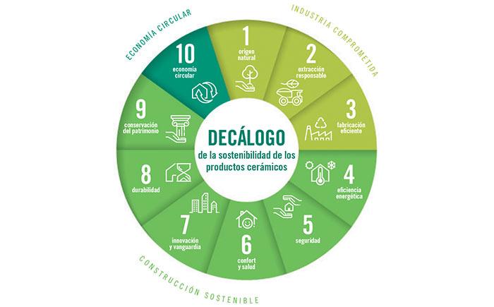 Decálogo de sostenibilidad - Cerámica Peño, Talavera