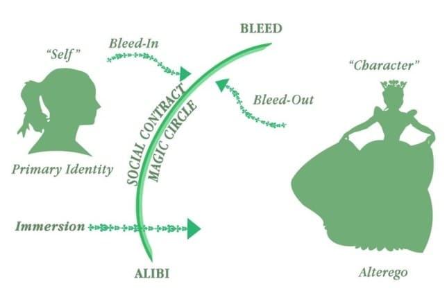 Schema esplicativo sul bleed e sul perché lo stupro in game potrebbe far soffrire chi gioca il personaggio