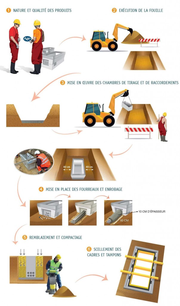 Guide pour les chambres de tirage et de raccordements en bton  Cerib