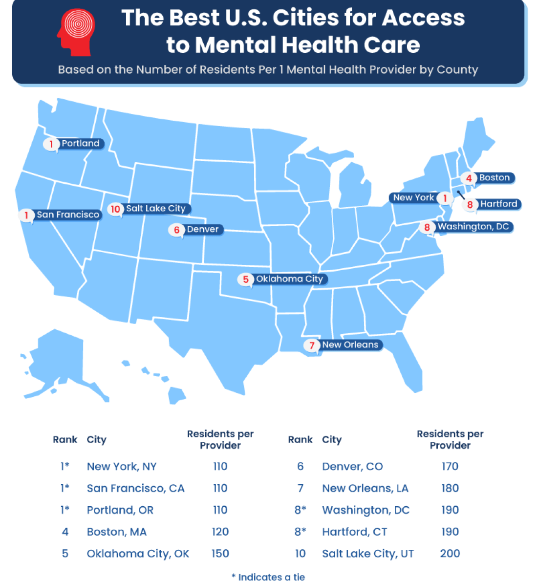 Best and Worst U.S. Cities for Mental Health Care
