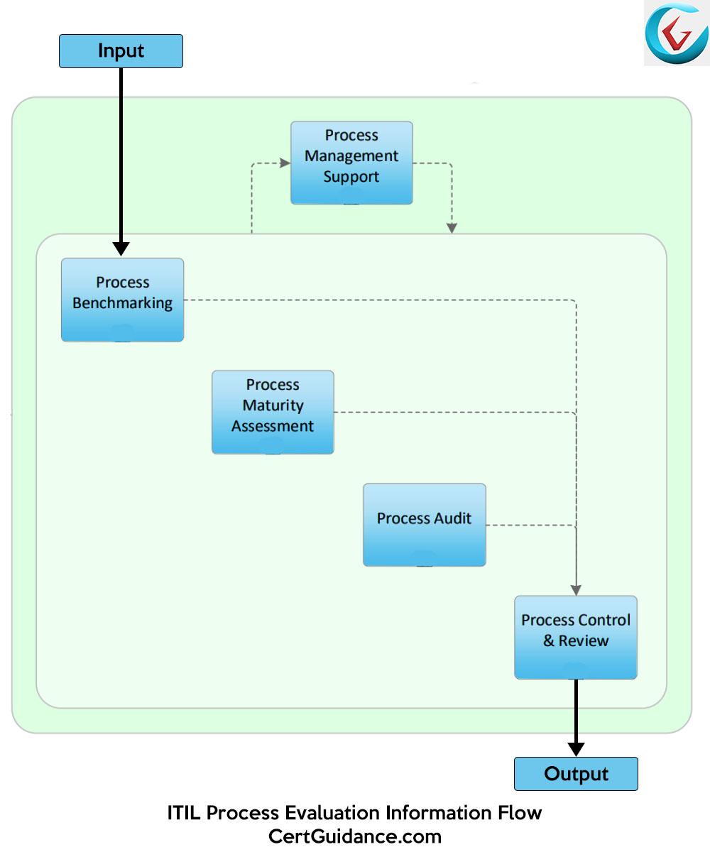Itil process evaluation itil csi itsm certguidance itil process evaluation information flow xflitez Choice Image