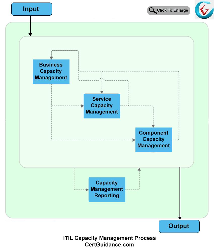 Itil Capacity Management Tutorial Itsm Certguidance Process Flow Diagram Pictures