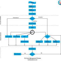 Itil Processes Diagram 1998 Dodge Ram Van Radio Wiring Event Management Tutorial Itsm Certguidance Process Flow And Activities
