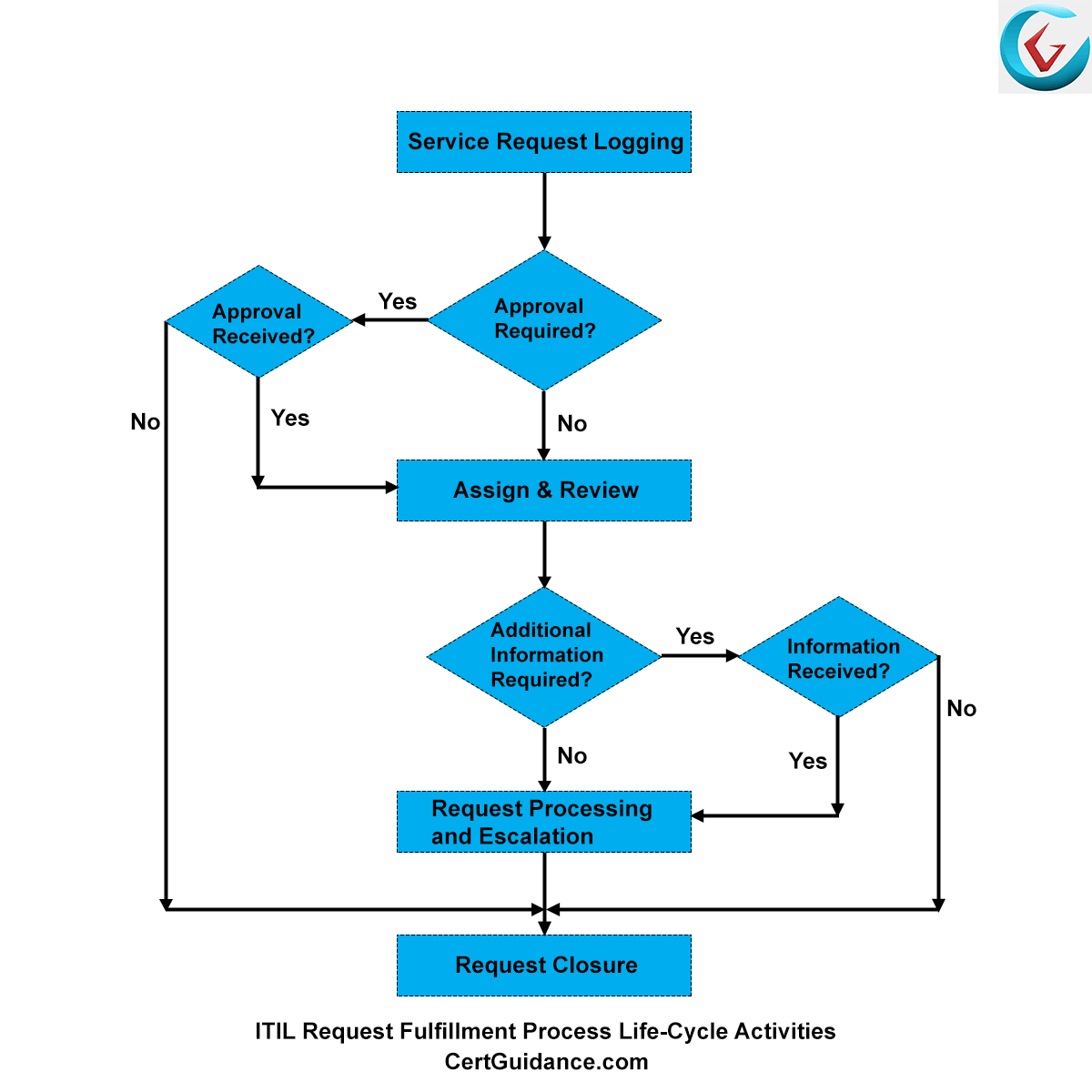 itil processes diagram honeywell thermostat wiring th4110d1007 request fulfillment tutorial itsm certguidance