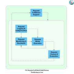 Itil Processes Diagram Obd2a To Obd1 Distributor Wiring V3 Toyskids Co Request Fulfillment Tutorial Itsm Certguidance Qualification Scheme Framework