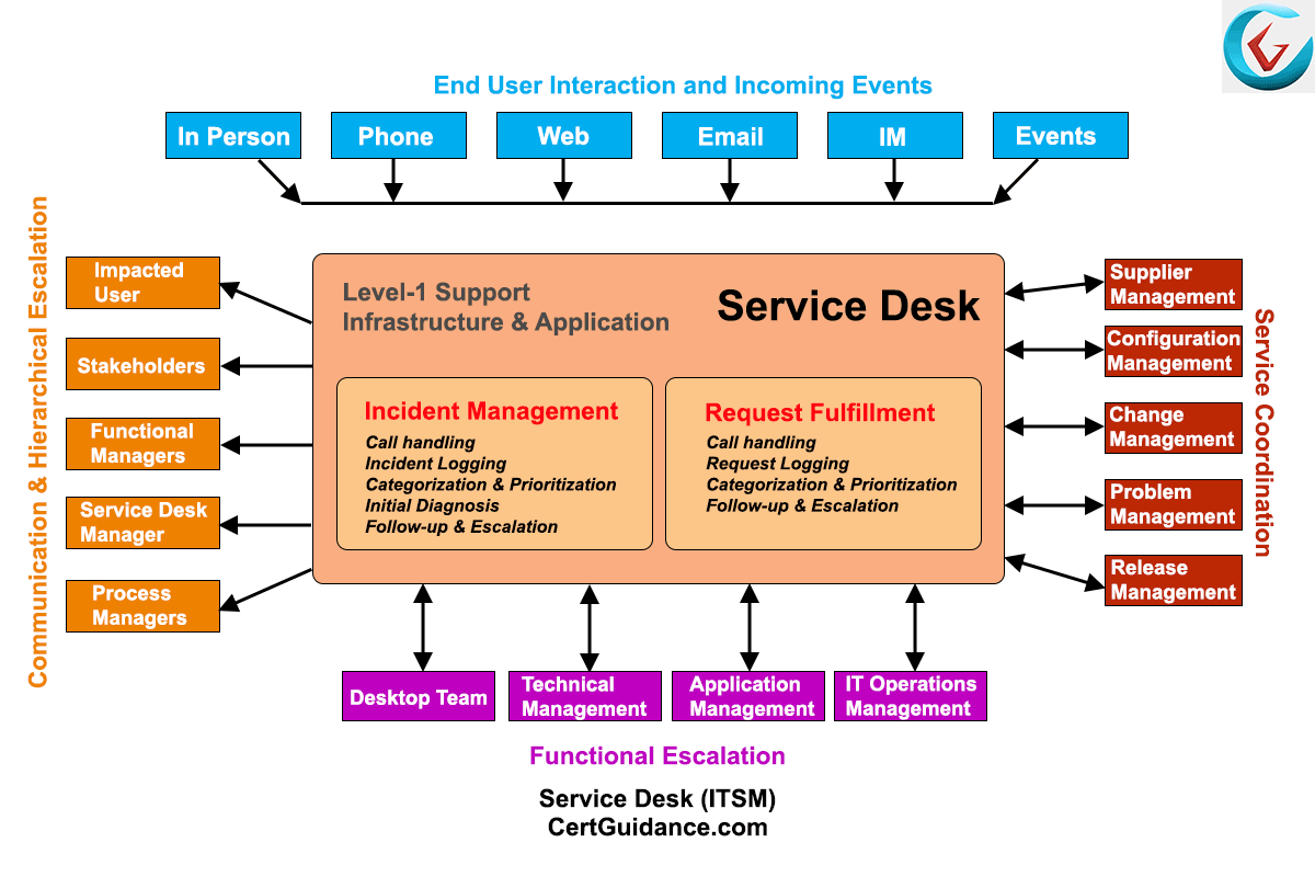 Merveilleux ITIL Service Desk Activities