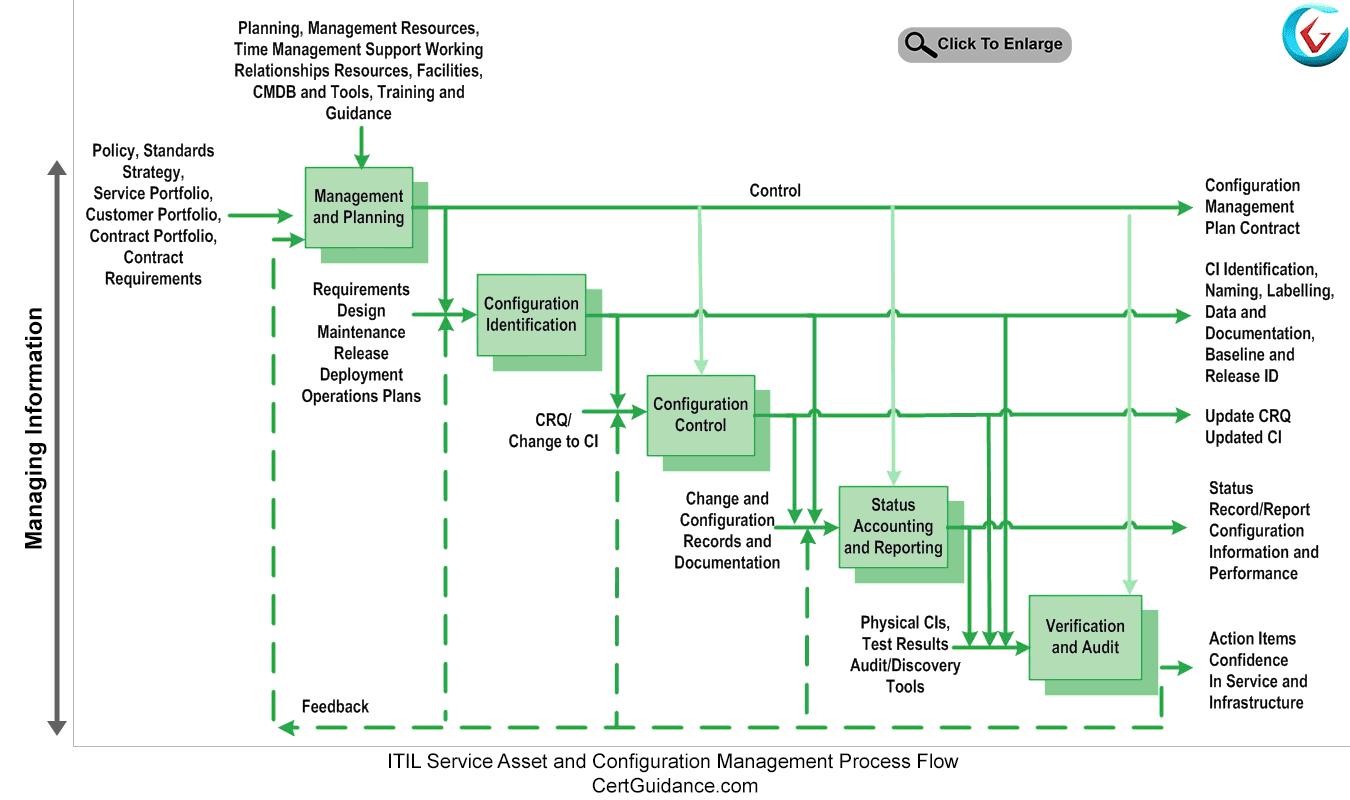 Itil Service Asset And Configuration Management Itil Tutorial