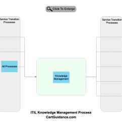 Itil Processes Diagram Bilge Pump Under Floor Knowledge Management Tutorial Itsm Certguidance Process Flow