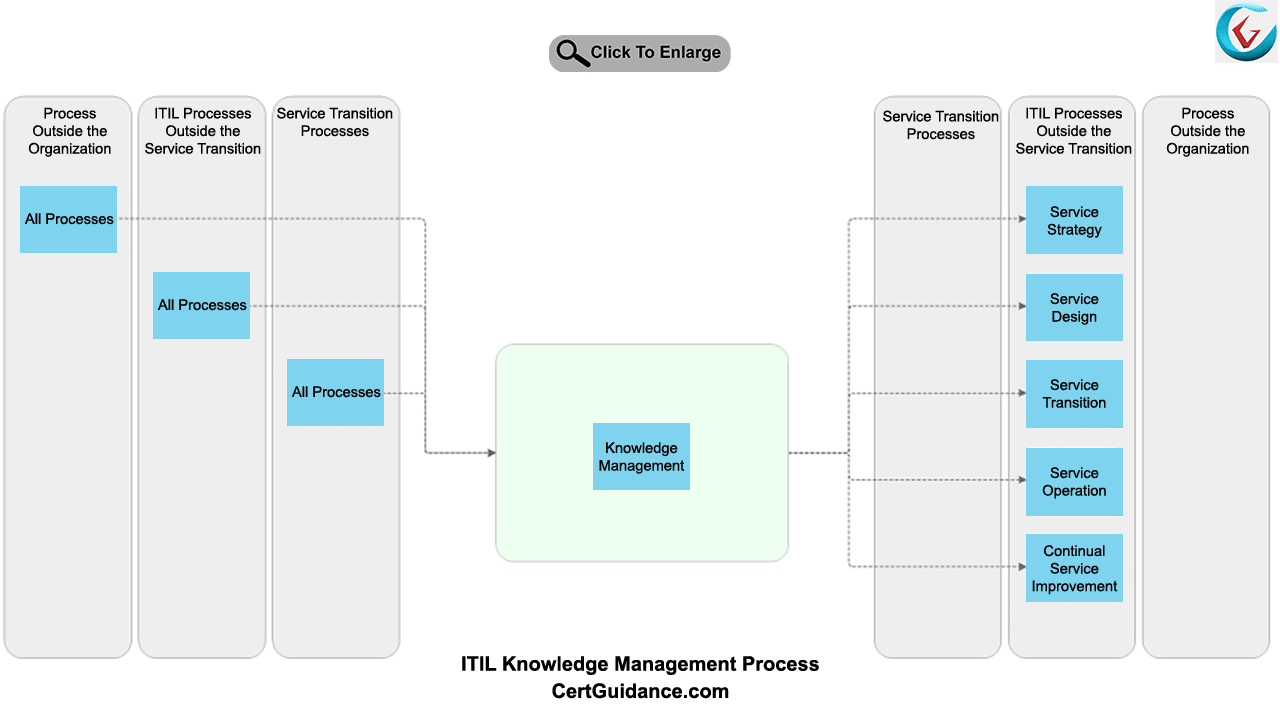 itil process diagram image collections