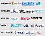 ITIL Career Companies