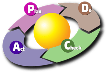 PDCA Cycle or Deming Cycle
