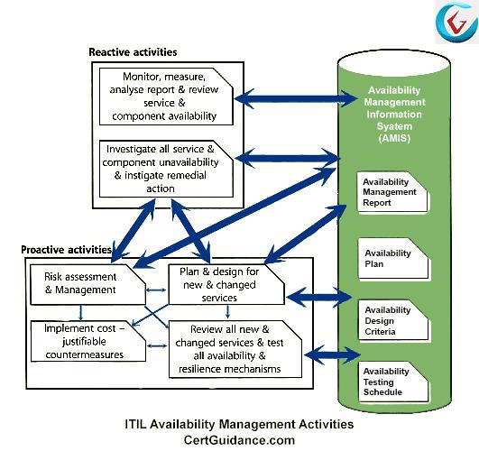 ITIL Availability Management Activities