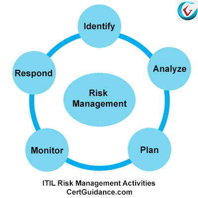 ITIL Risk Management Five Stages Activities