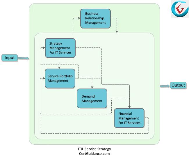 ITIL Service Strategy Process Flow