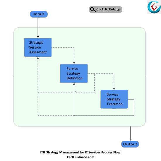 ITIL Strategy Management for IT Services Process Flow