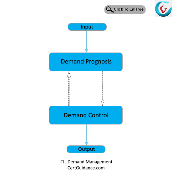 ITIL Demand Management Process Flow