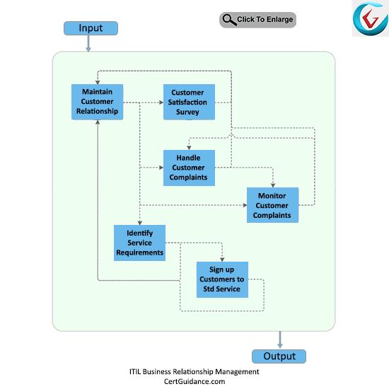 ITIL Business Relationship Management Process Flow