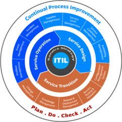 Itil Processes Diagram Ba Xr6 Stereo Wiring What Is Service Management Lifecycle Itsm