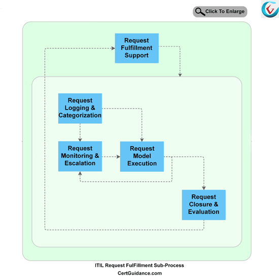 ITIL Request Fulfillment Process flow