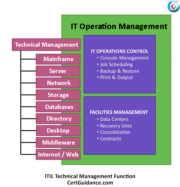 ITIL Technical Management Function and Scope