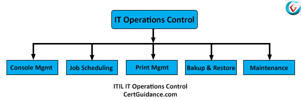 ITIL IT Operations Control Function Activities