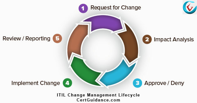 ITIL Change Management Lifecycle Activities