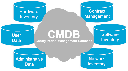 Configuration Management Database ITIL CMDB
