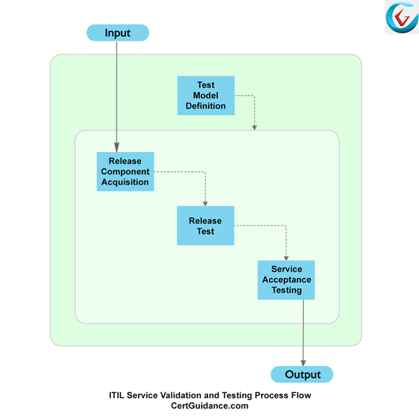 ITIL Service Validation and Testing Process Flow Diagram