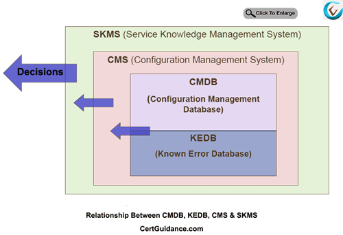 Relationship Between CMDB-KEDB-CMS-SKMS