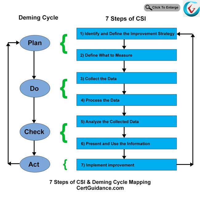 Seven 7 Steps of CSI and Deming Cycle Mapping