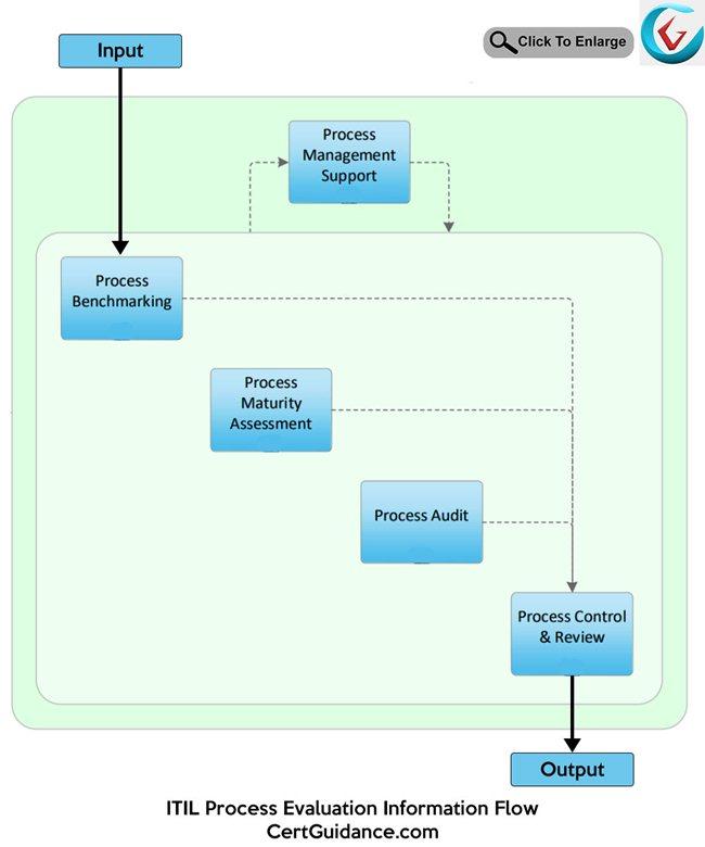 ITIL Process Evaluation Information Flow