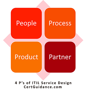 ITIL 4P of Service Design ITIL Roles