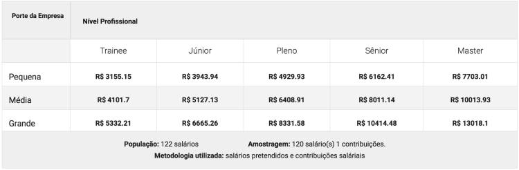 Captura-de-Tela-2018-09-25-%C3%A0s-22.09.56 Quanto ganha um profissional certificado em Linux?
